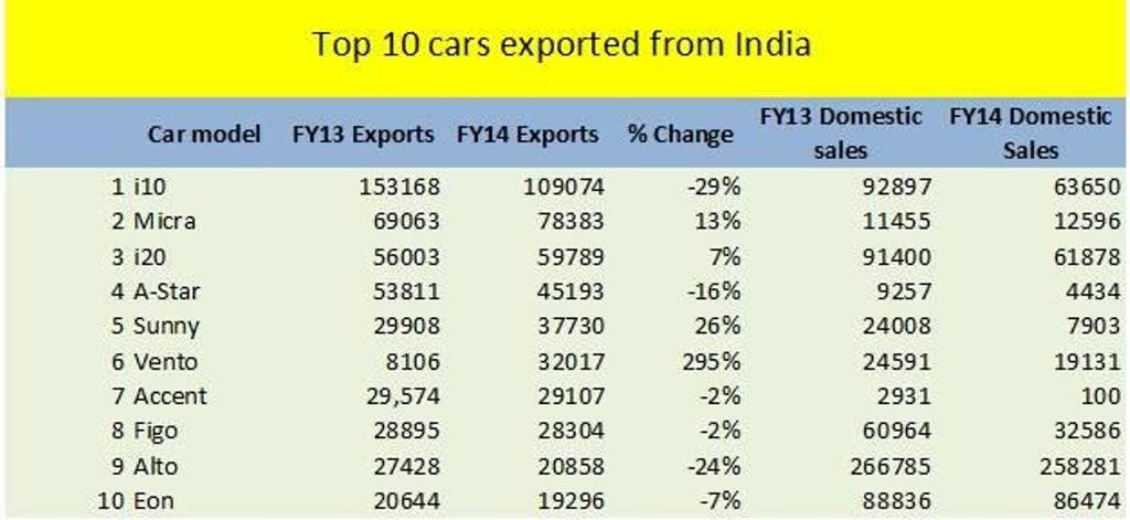 Top 10 Car Exports India FY2014