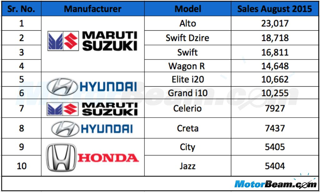 Top 10 Car Sales August 2015 India