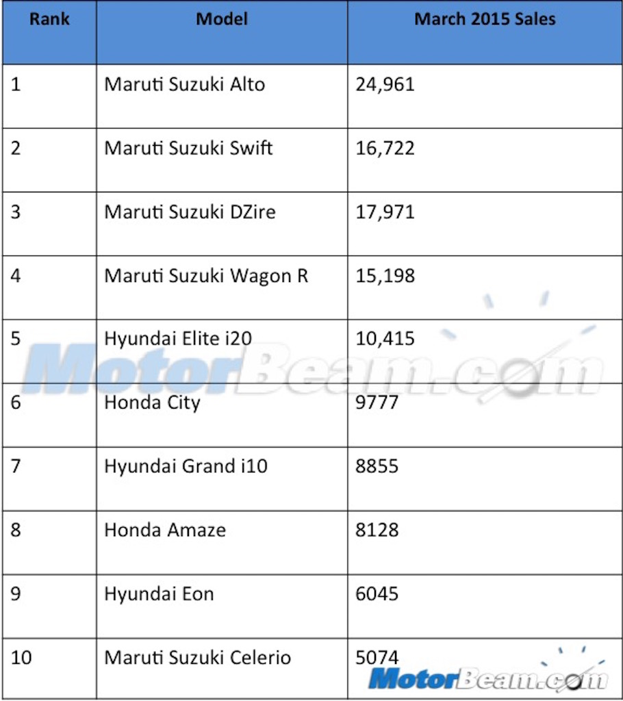 Top 10 Car Sales March 2015