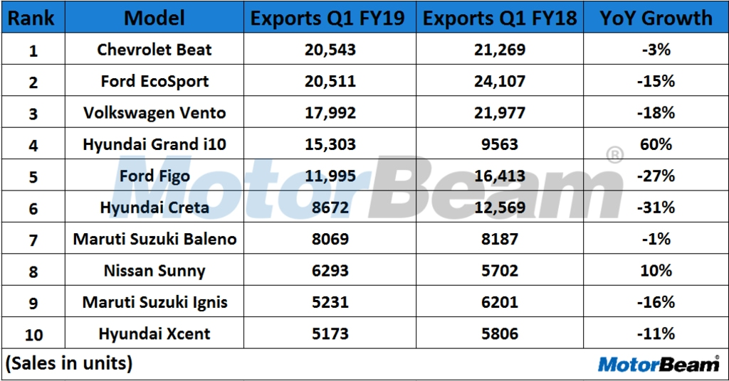 Top 10 Cars Exported In Q1 FY 2019