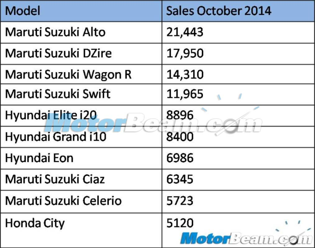 Top 10 Cars October 2014 Sales