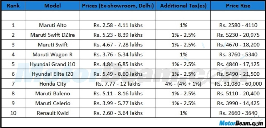 Top 10 Cars Price Increment Union Budget 2016