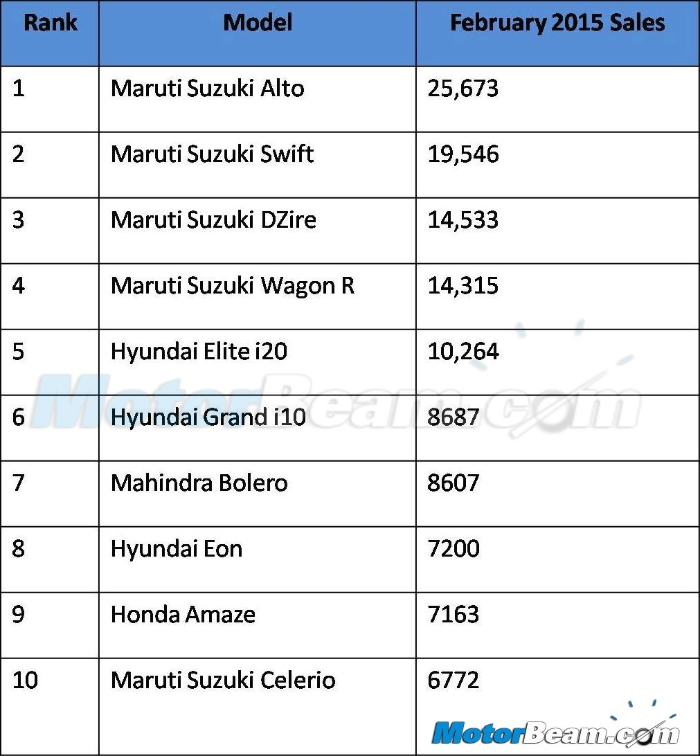 Top 10 February Vehicle Sales 2015