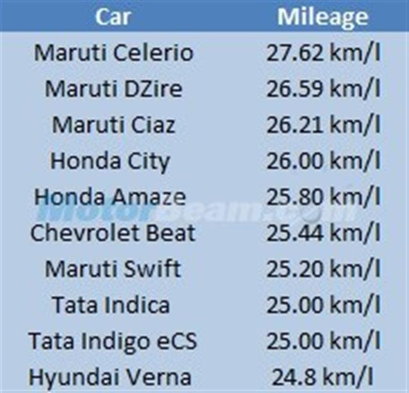 Top Fuel Efficient Cars In India In 2015, Maruti Tops List
