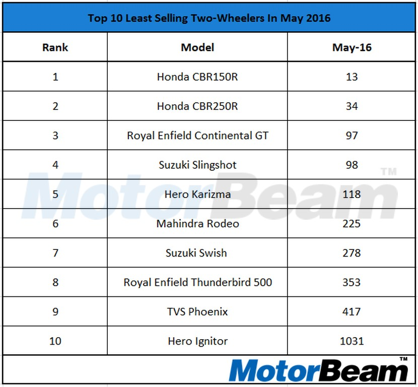 Top 10 Least Selling Two Wheelers 2016 May