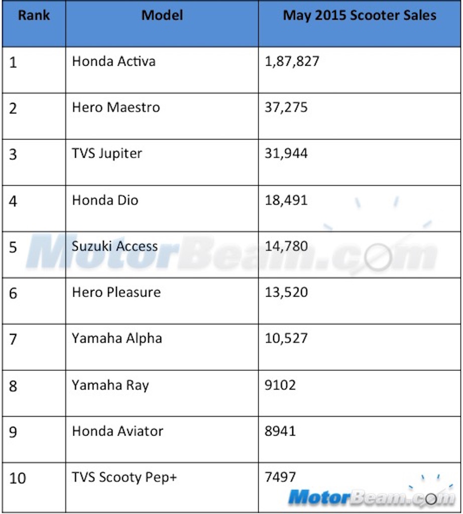 Top 10 May 2015 Scooter Sales