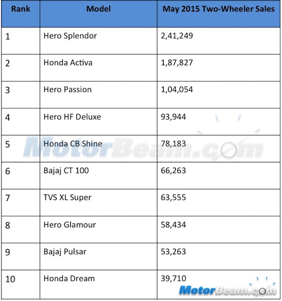 Top 10 May 2015 Two Wheeler Sales