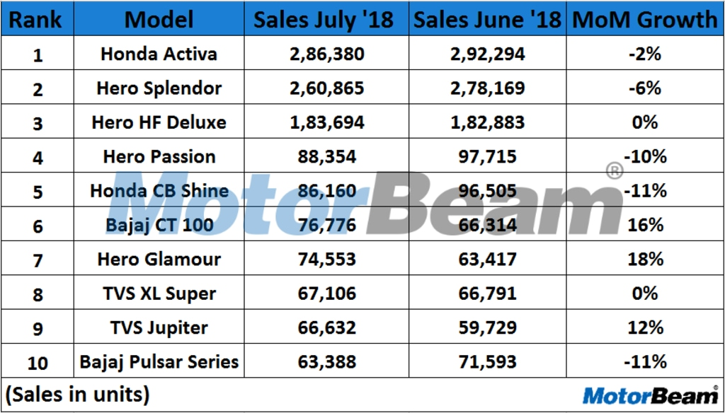 Top 10 Selling Bikes In July 2018
