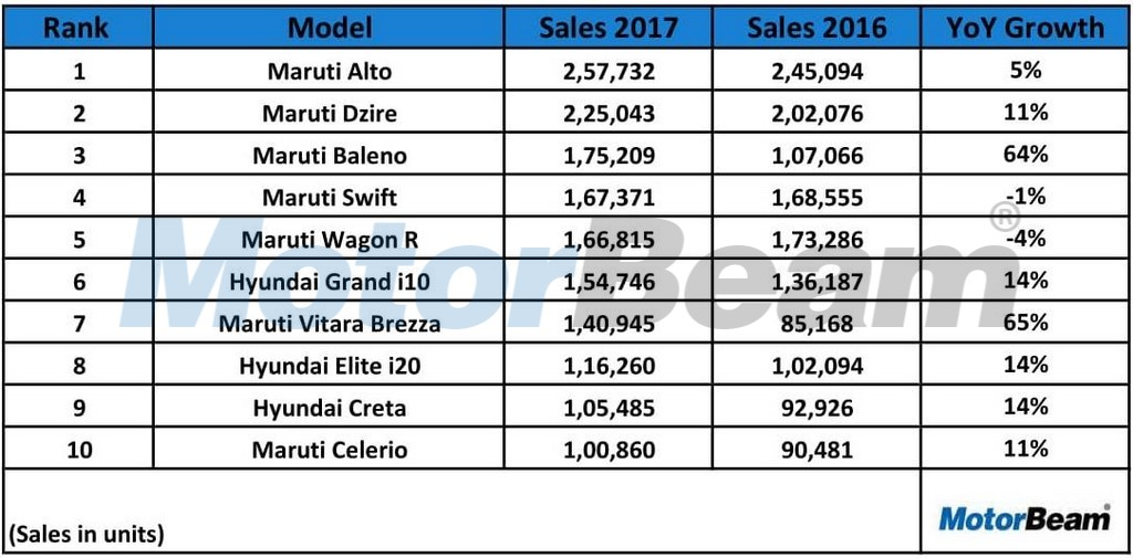 Top 10 Selling Cars 2017