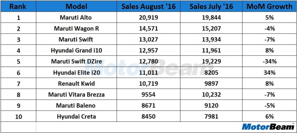 Top 10 Selling Cars August 2016