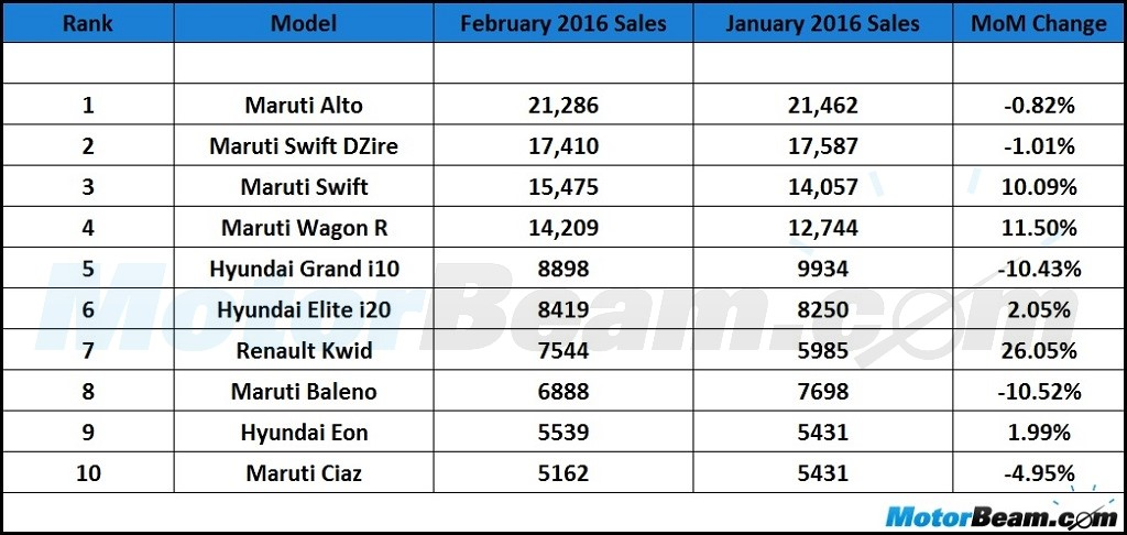 Top 10 Selling Cars February 2016