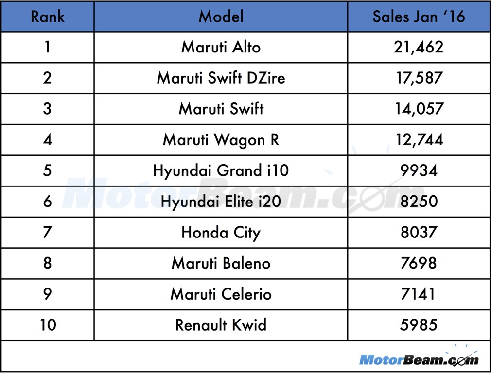 Top 10 Selling Cars January 2016