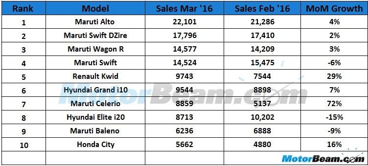 Top 10 Selling Cars March 2016 India