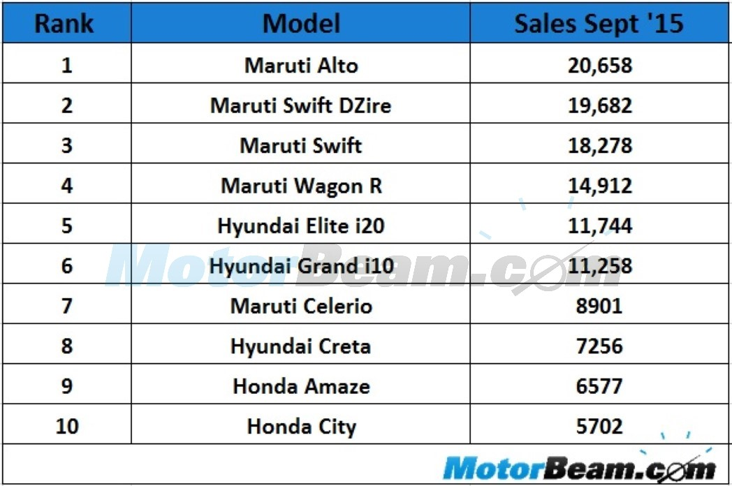 Top 10 Selling Cars September 2015 In India