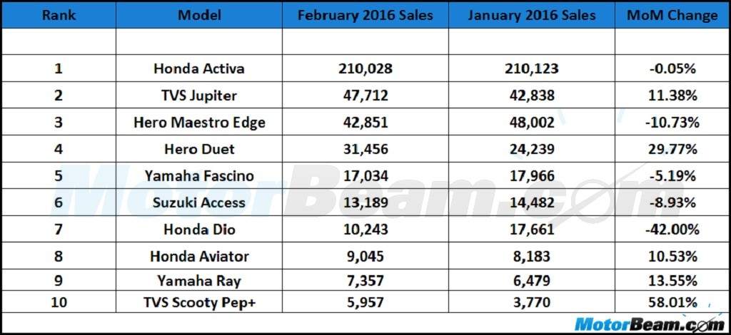 Top 10 Selling Scooters February 2016