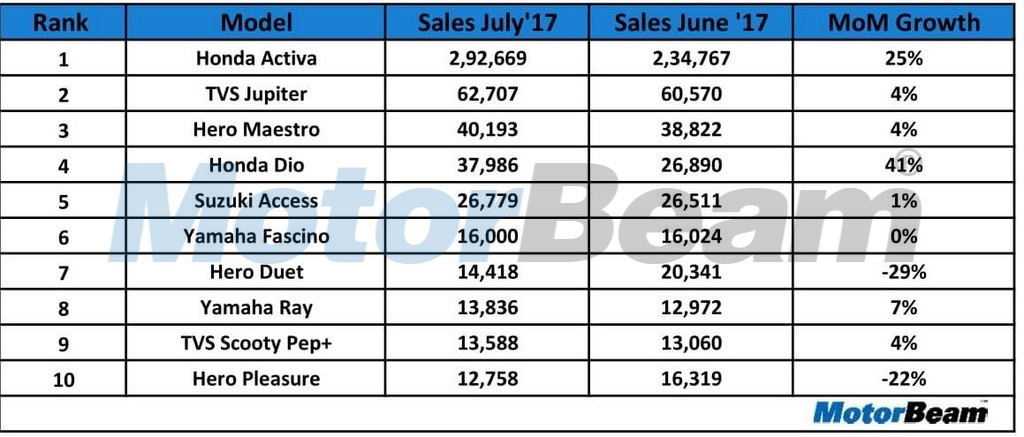 Top 10 Selling Scooters In July 2017