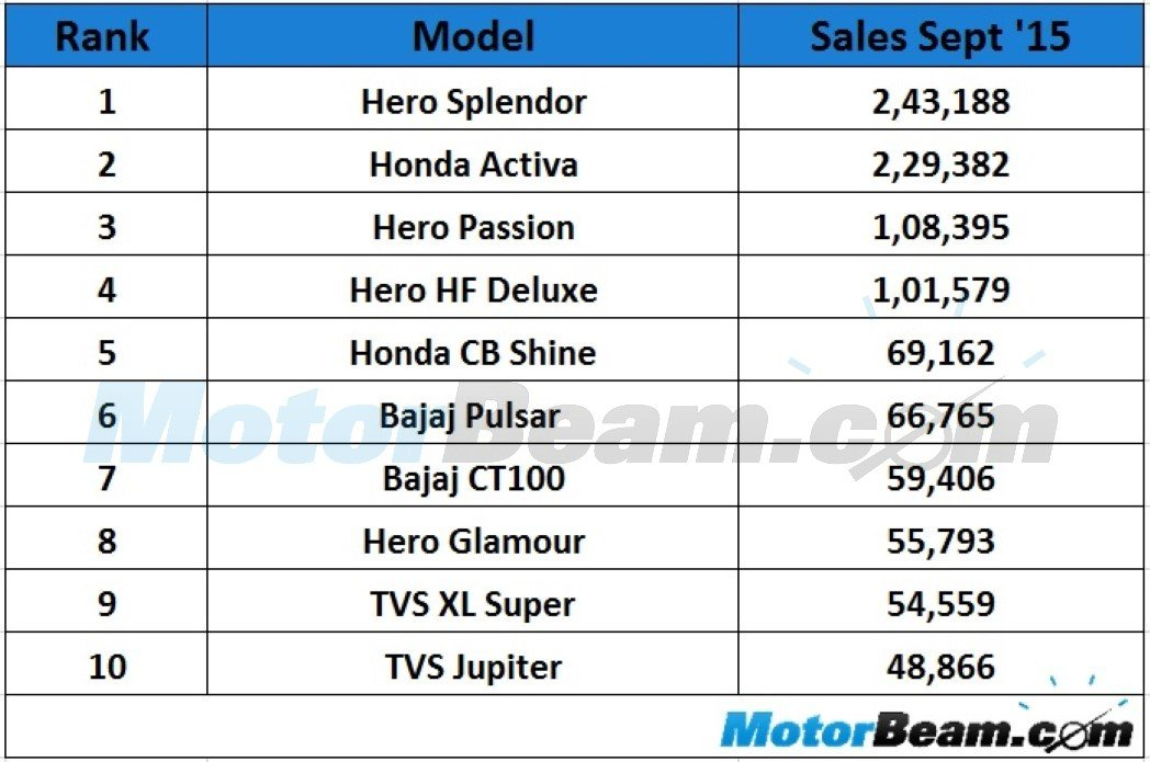 Top 10 Selling Two Wheelers September 2015