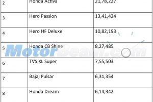 Top 10 Two-Wheelers FY 2014-2015 India