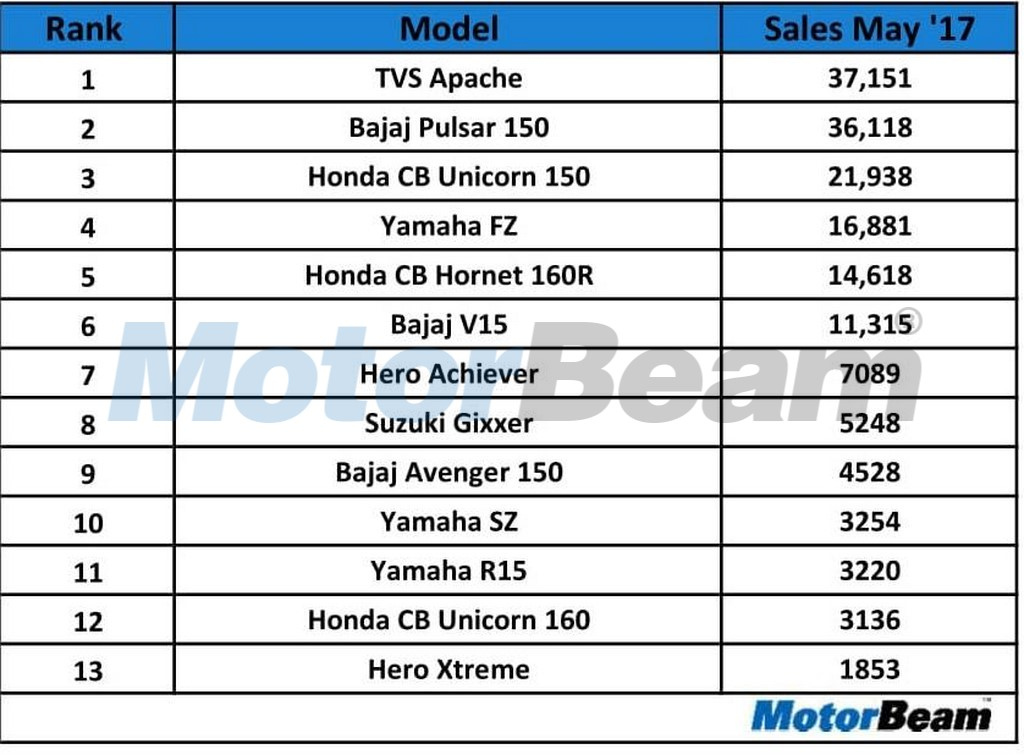 Top Selling 150cc Bikes In May 2017