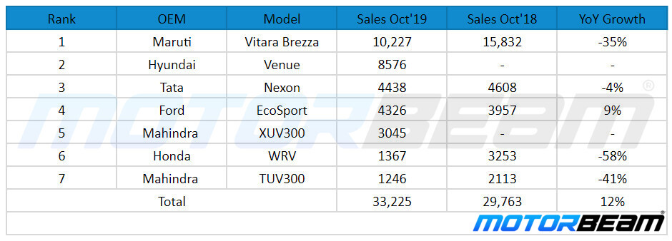 Top Selling Compact SUVs In October 2019