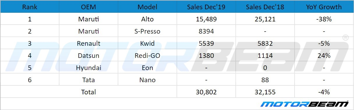 Top Selling Hatchbacks December 2019