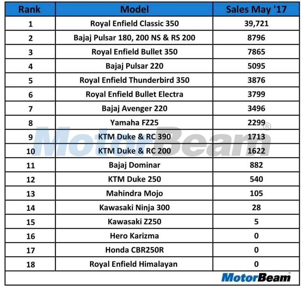 Top Selling Performance Bikes In May 2017
