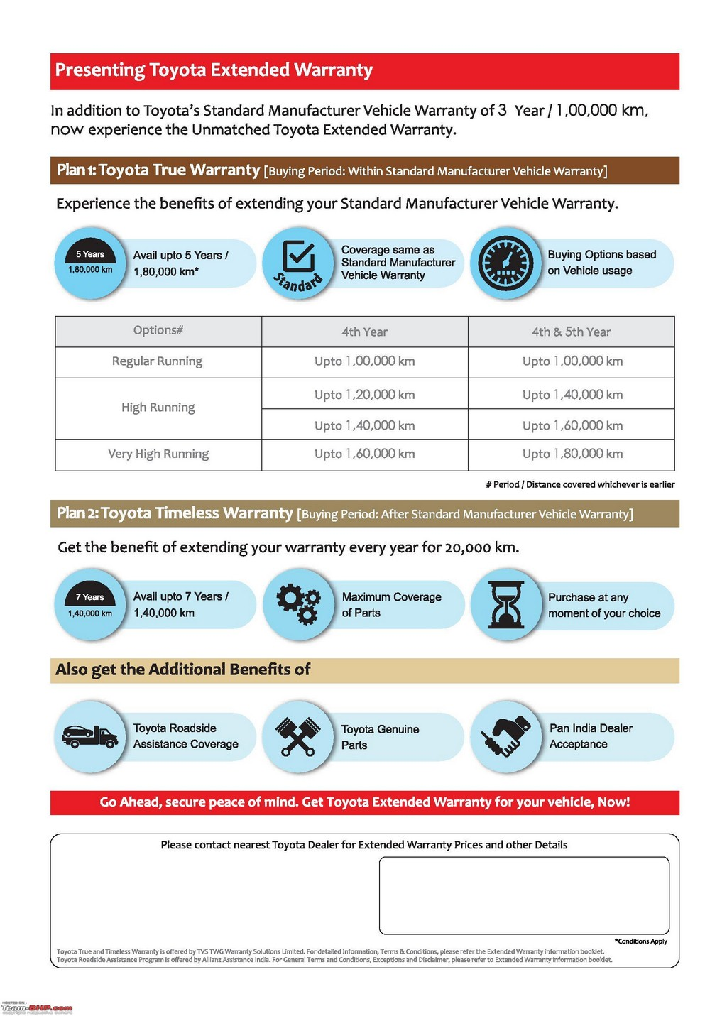 Toyota Extended Warranty Types