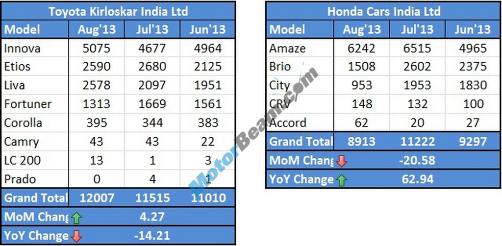 Toyota Honda Sales August 2013