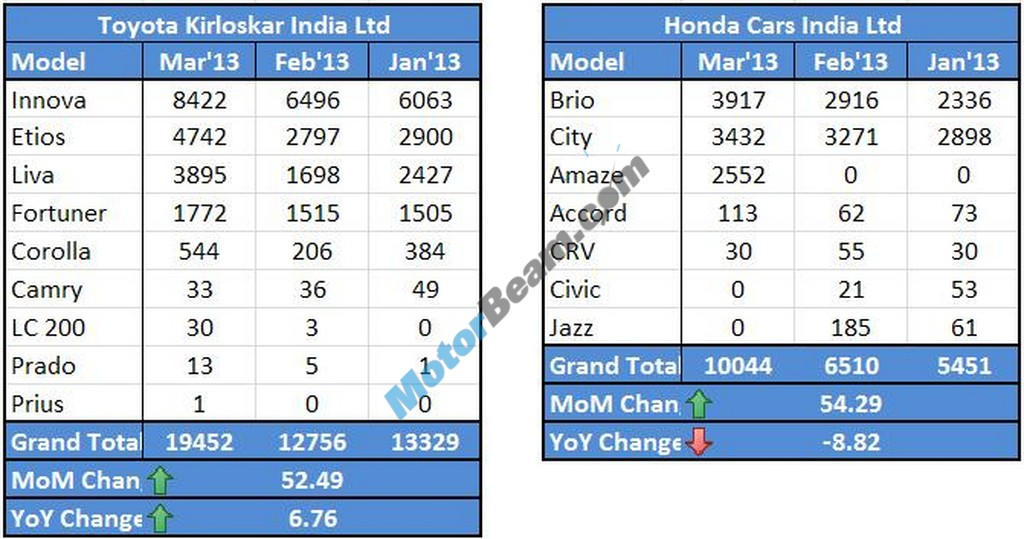 Toyota Honda Sales March 2013