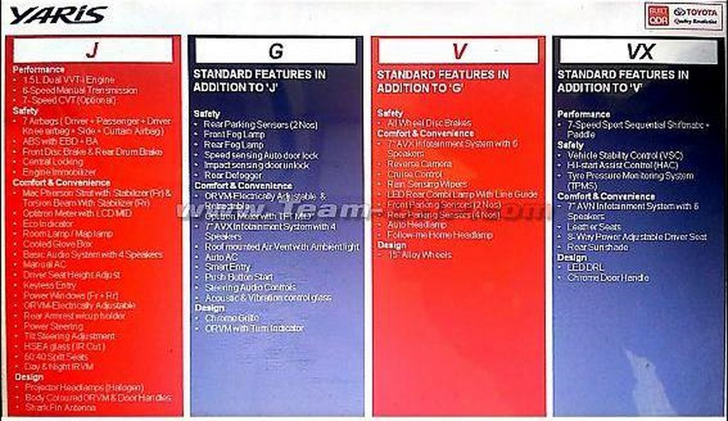 Toyota Yaris Features Leaked