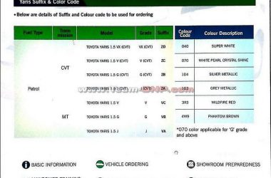 Toyota Yaris Variant Details, Features Leaked Ahead Of Launch