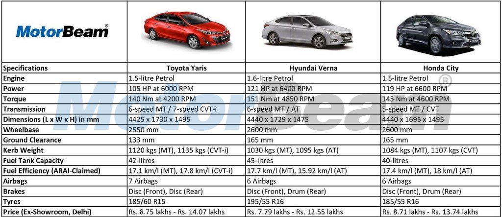 Toyota Yaris vs Hyundai Verna vs Honda City - Spec Comparo
