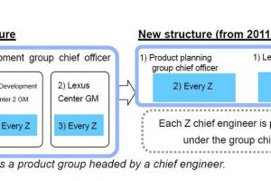 Toyota Product Strategy