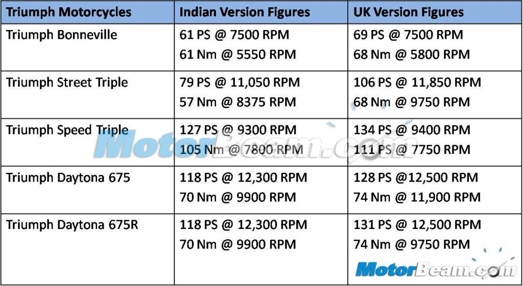 Triumph India Detuned Power Comparison