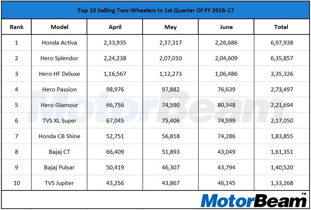Two Wheeler Sales FY 2016-17 Q1 Table
