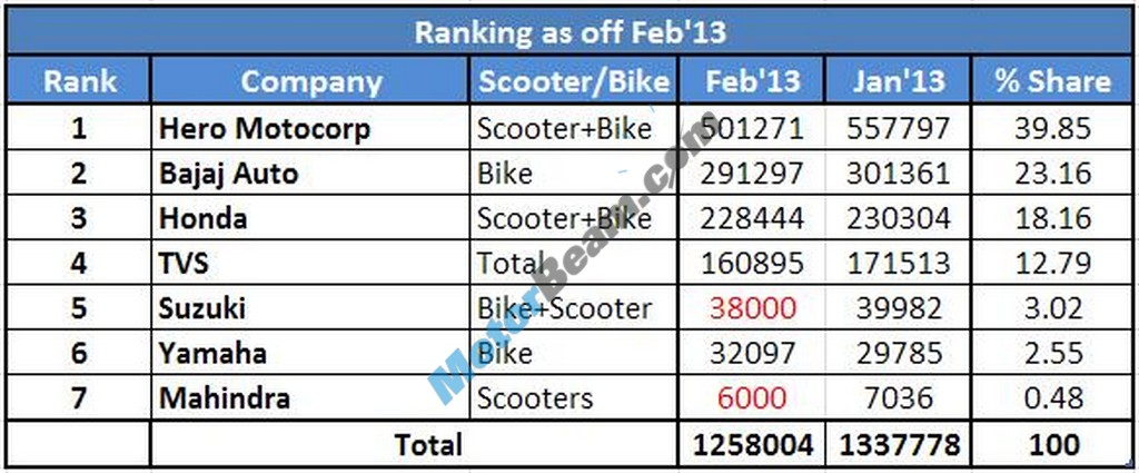 Two Wheelers Sales Figures February 2013 Rankings