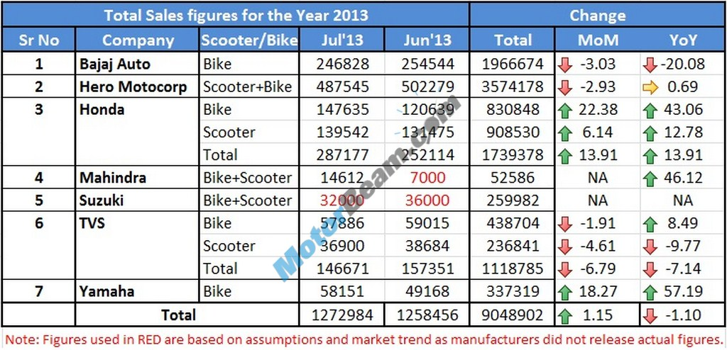 Two Wheelers Sales Figures July 2013 Main1