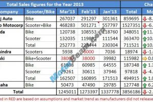 Two Wheelers Sales Figures March 2013 Main
