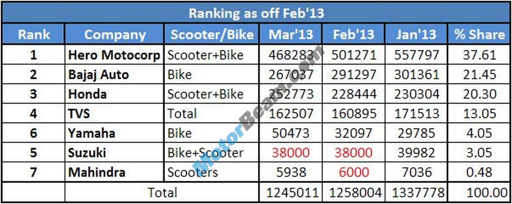 Two Wheelers Sales Figures March 2013 Rankings