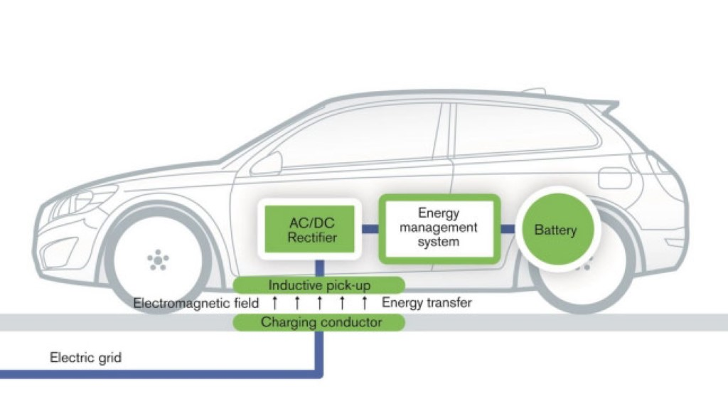 Volvo Electric Vehicle Cordless Charging Technology