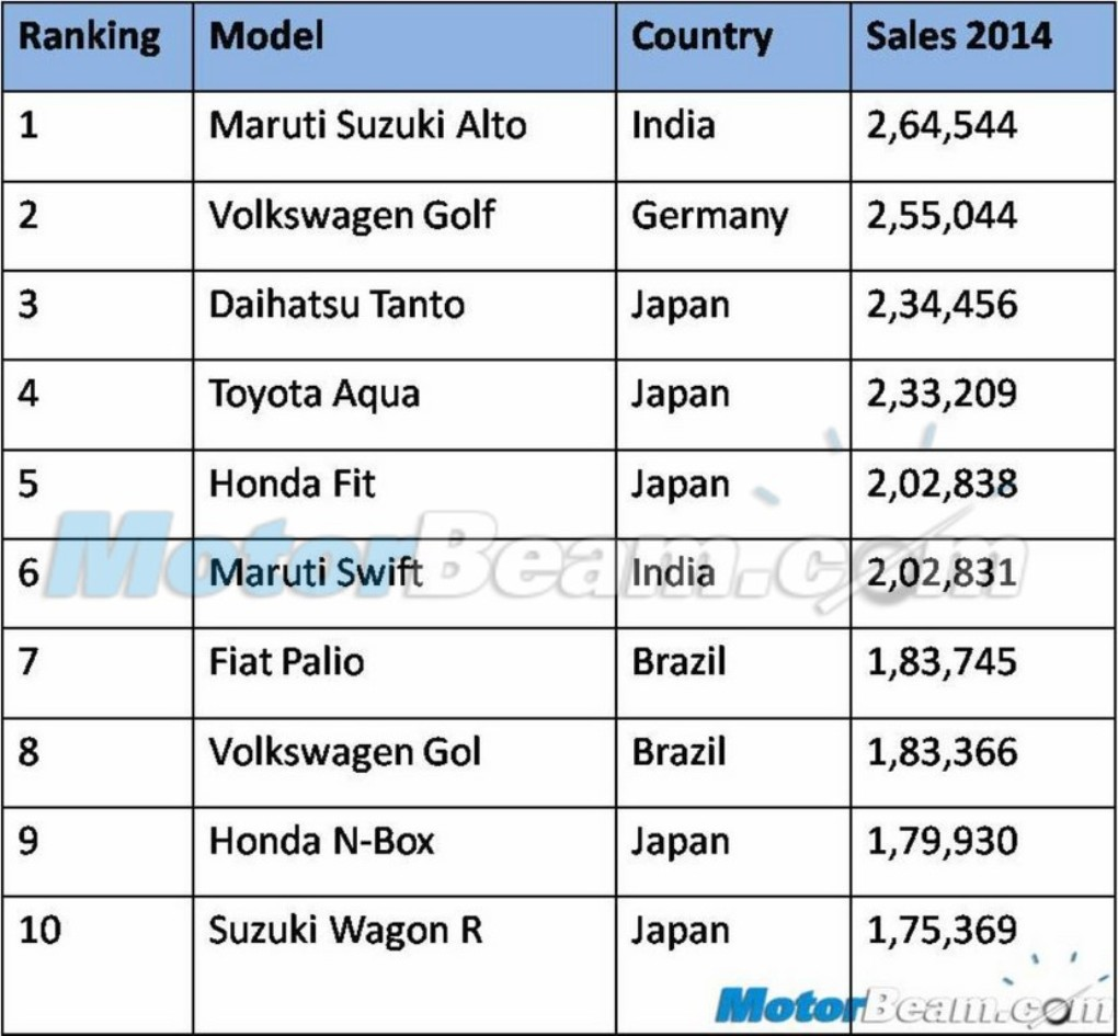 World Best Selling Cars 2014