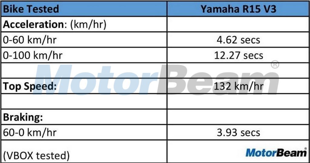 Yamaha R15 V3 Acceleration Data